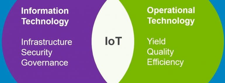 This Venn diagram shows how the IoT brings together IT and OT.