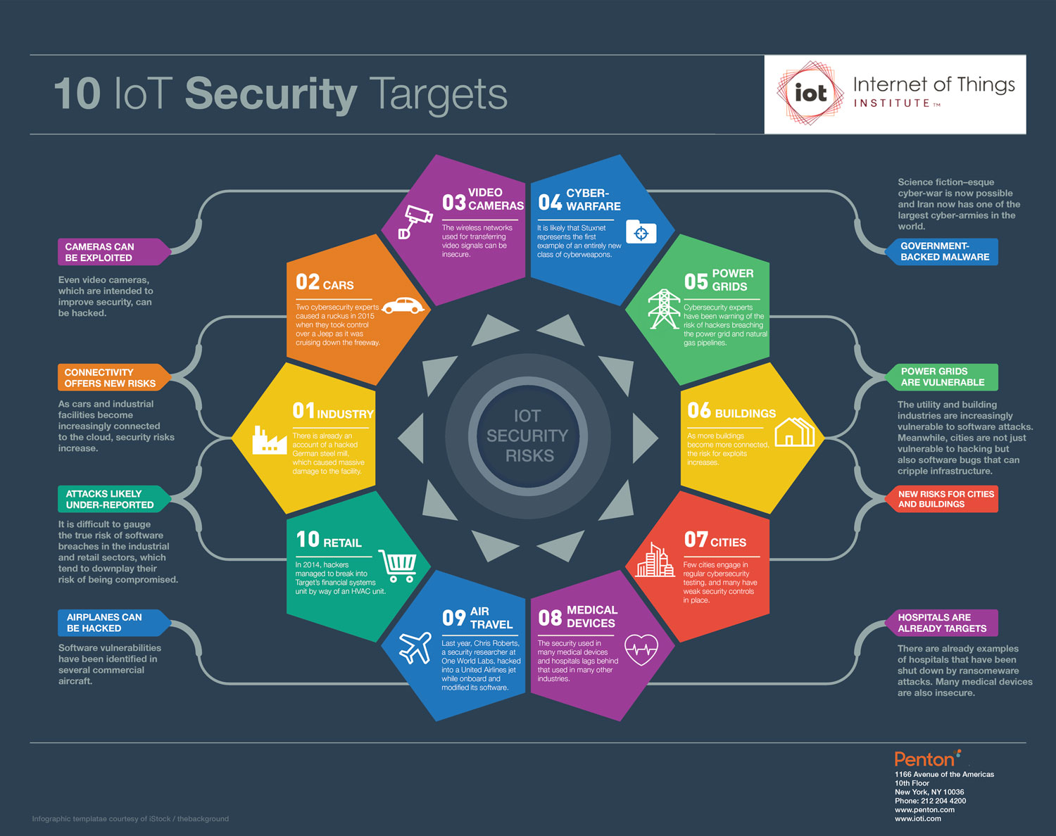 10 IoT Security Targets
