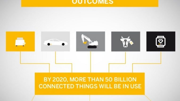 INFOGRAPHIC: SAP Helps Turn Things Into Outcomes