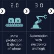 Depiction of industrial revolutions, leading to Industry 4.0