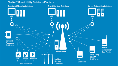 Diagram of FlexNet Smart Utility Solutions Platform