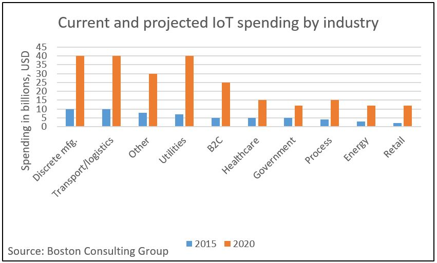 IoT market research: Adoption by verticals, maturity levels