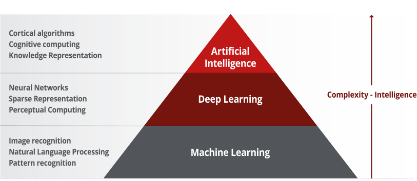 McAfee's model with AI at the pinnacle of the pyramid.